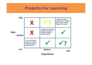 Projects For Learning